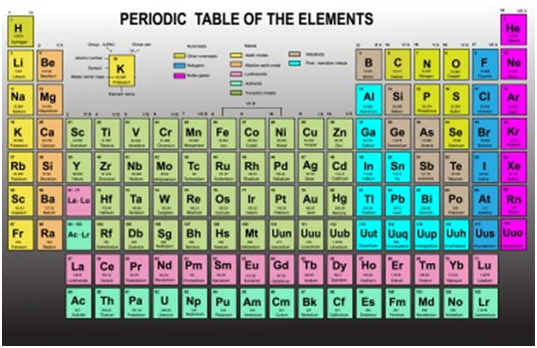 Is Helium A Noble Gas A Scientific Look At Helium