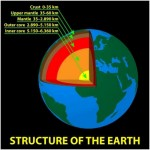 Which Direction Does the Center of the Earth Spin?