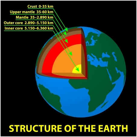 which-direction-does-the-center-of-the-earth-spin