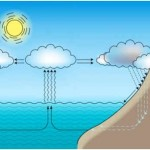 What Are Clouds Made Out of?